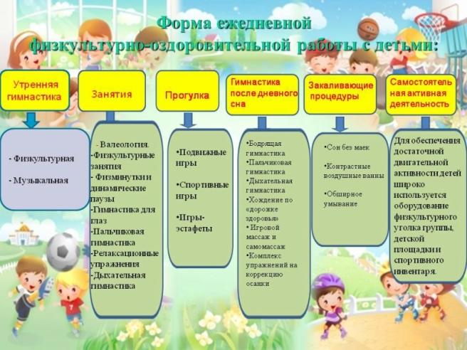 Коучинг здоровсберегающая технология детском саду